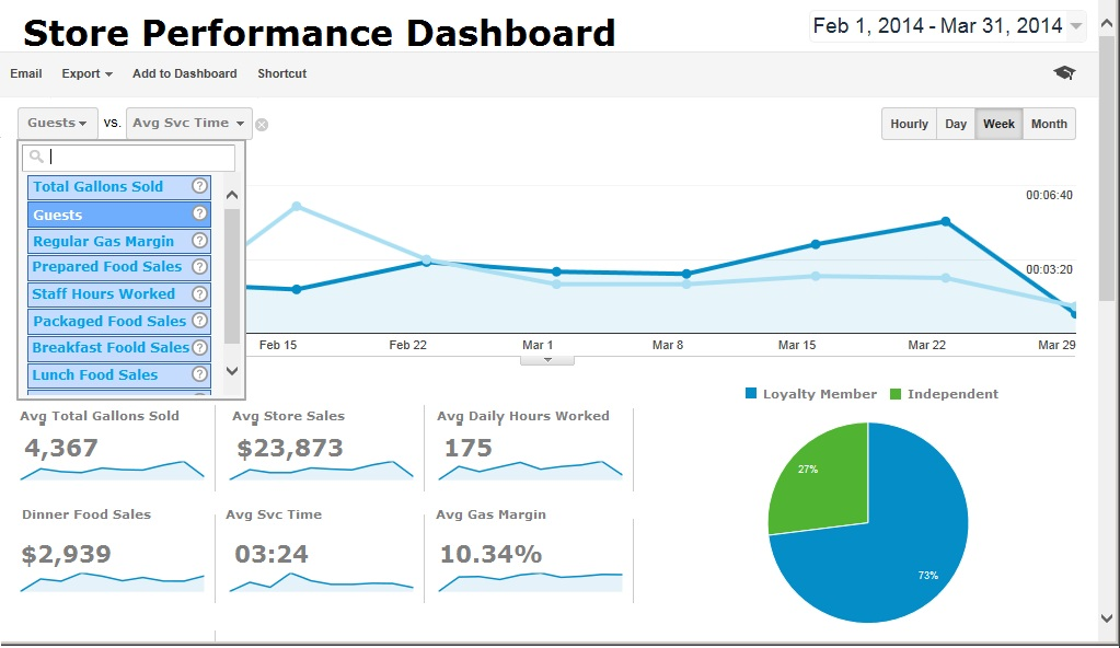 Convenience Store Performance Analytics like Google Dashboard