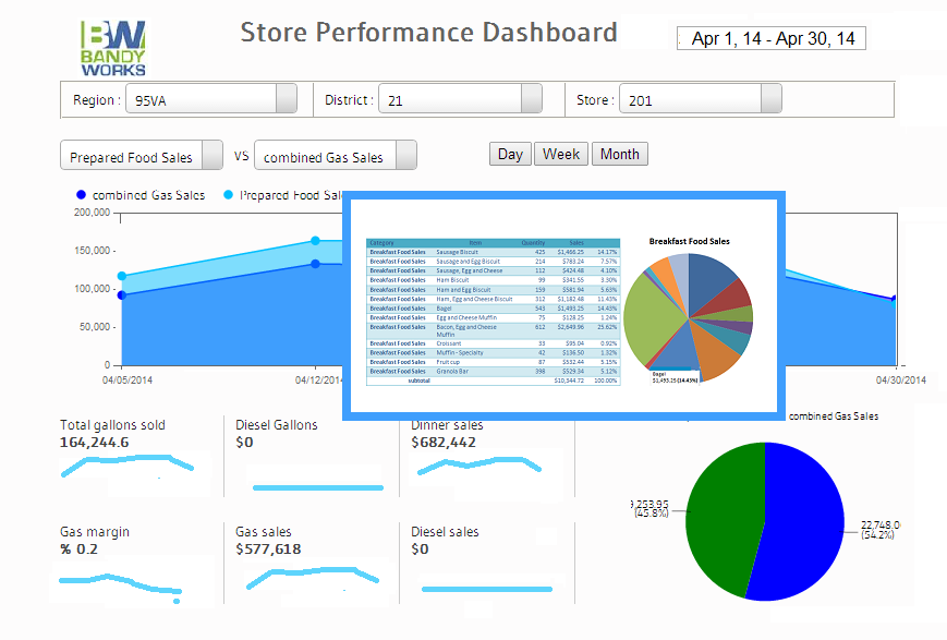 Image of Convenience Store Performance Dashboard with drilldown on sales categories show specific food sales by date range for region, district or store
