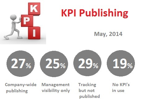 image of 27% publish KPI's company-wide, 25% publish only to management, 29% do not publish, 19% do not have KPI's in place - Tracking and accountability KPI publishing poll results - BandyWorks Accountability research May, 2014