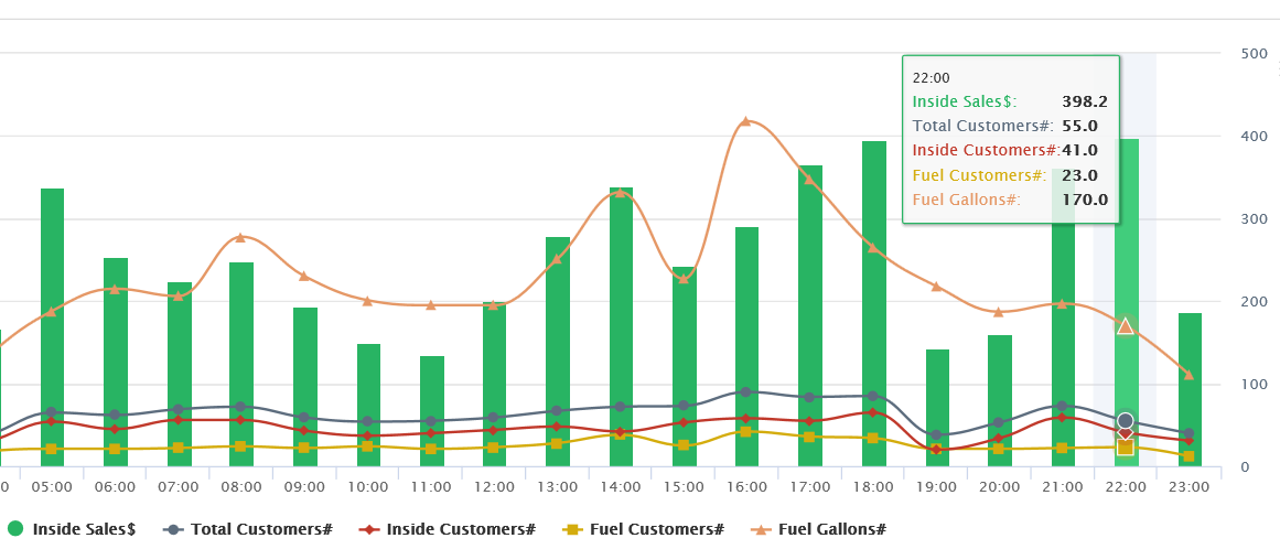 C-Stores Sales by Hour Analytical Software